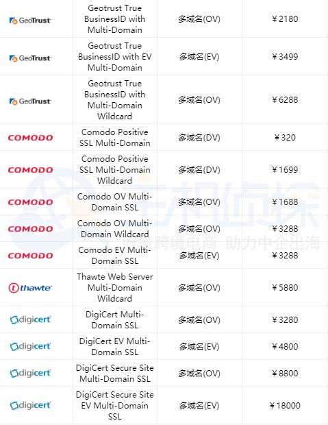 多域名SSL证书价格参考