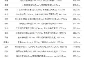 美国主机商HostEase新加坡VPS速度评测