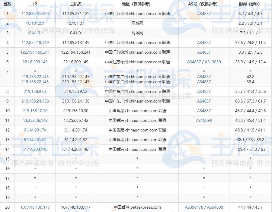 HostEase香港VPS云主机速度测评