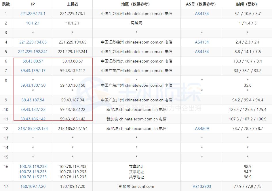 腾讯云轻量服务器新加坡评测