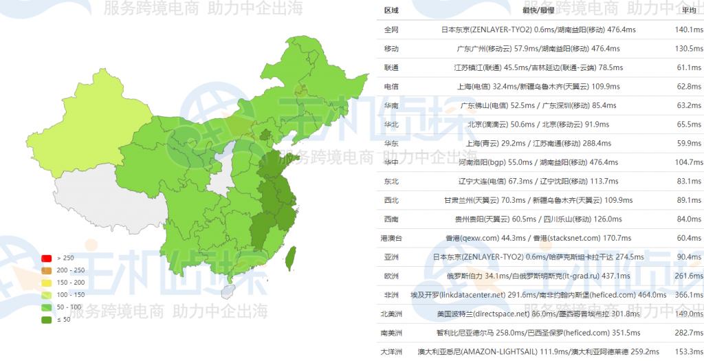 RAKsmart日本服务器大陆优化测评
