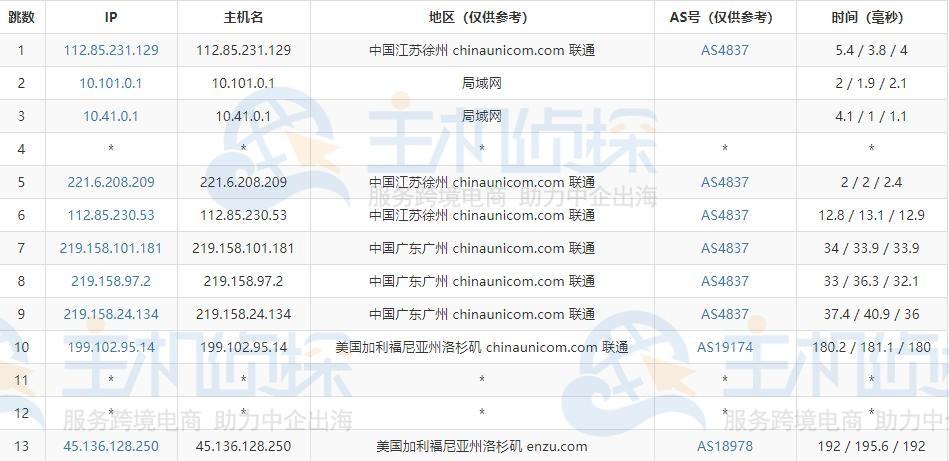 HostEase美国主机速度