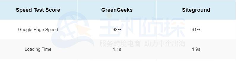 美国主机GreenGeeks和SiteGround