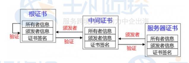 证书链验证过程