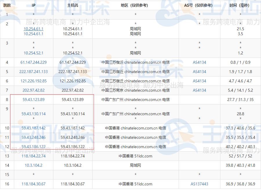 RAKsmart香港服务器速度评测