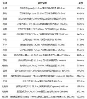 RAKsmart日本VPS速度