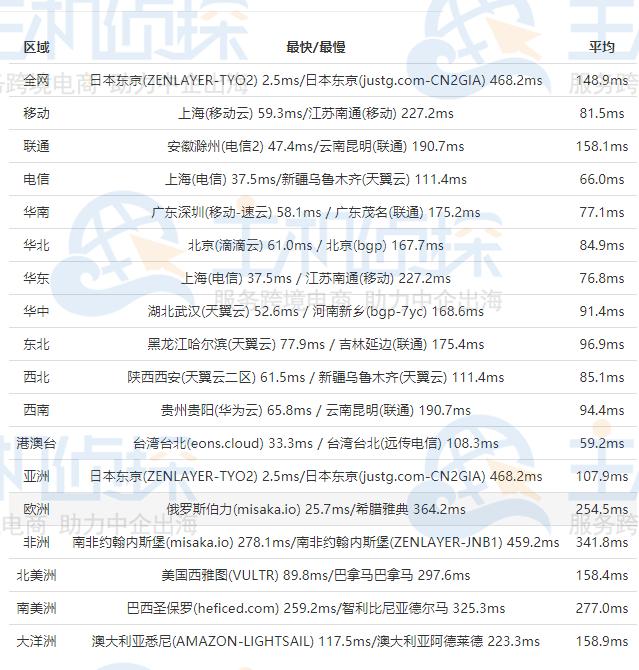RAKsmart日本服务器速度测评