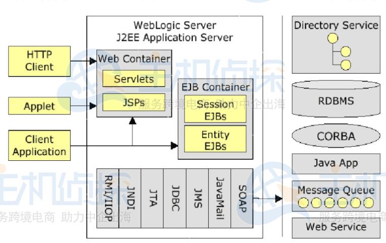 j2ee的体系结构图