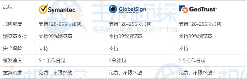 GlobalSign、Symantec、GeoTrust SSL证书对比