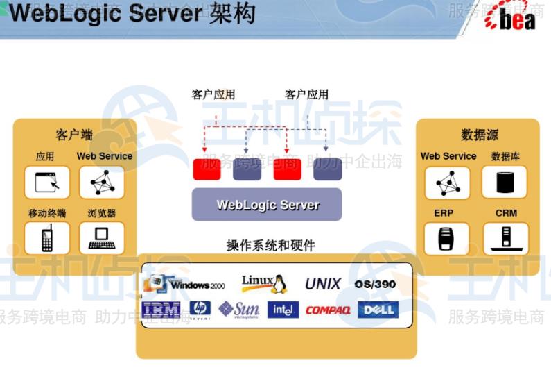 WebLogic Server的架构图