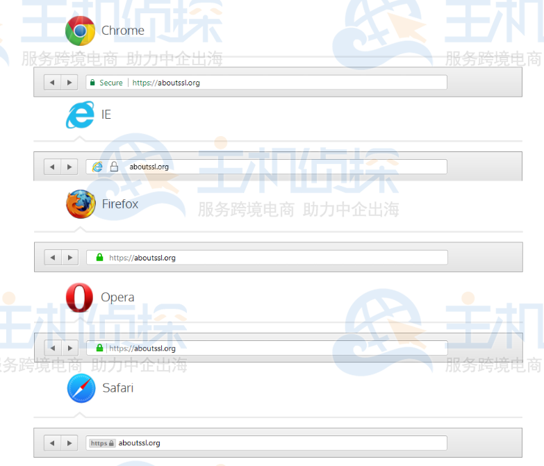 OV SSL证书在各个浏览器的展示样式