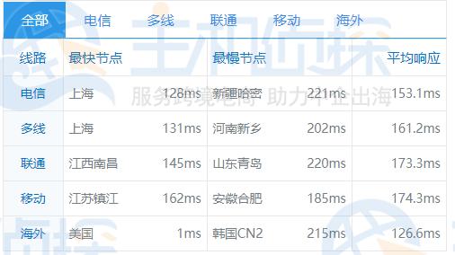 美国SSD服务器Ping速度测试