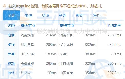 全球ping速度测试