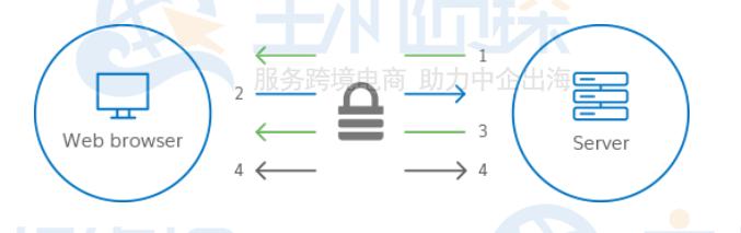 https证书/SSL证书的工作原理