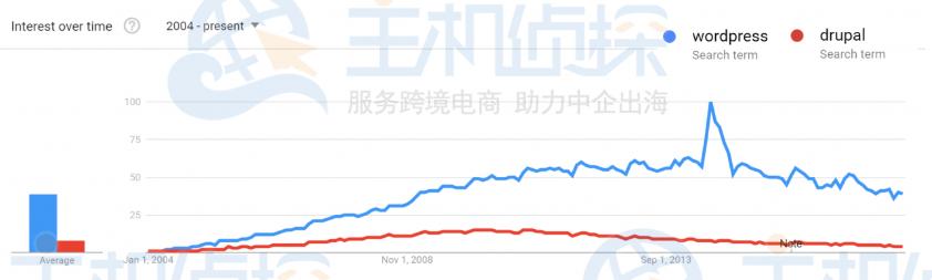 WordPress和Drupal的使用趋势