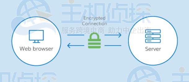 SSL证书/https证书