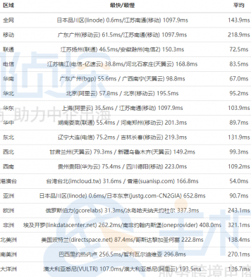 OneVPS日本速度评测