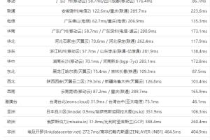 HostEase日本服务器速度测评