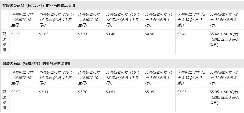 亚马逊订单的物流配送费用计算方法