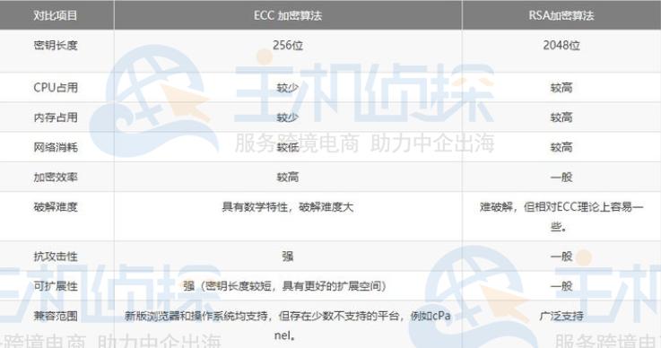 ECC证书和RSA证书对比