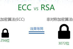 ECC证书和RSA证书哪个好?