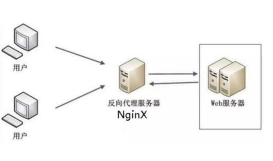 Nginx反向代理服务器配置教程