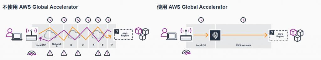 亚马逊AWS Global Accelerator