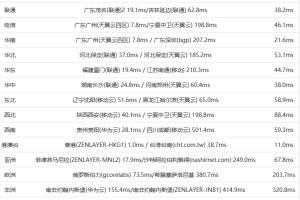 Megalayer香港VPS速度评测