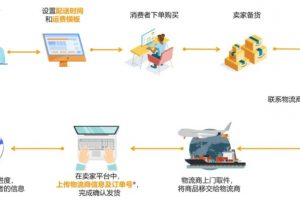 亚马逊卖家如何设置自配送的时间和运费模板