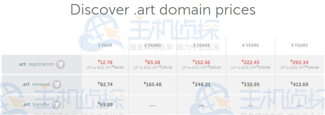 art域名价格