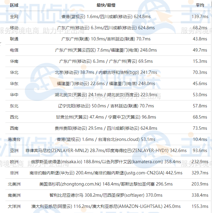 BlueHost香港虚拟主机速度