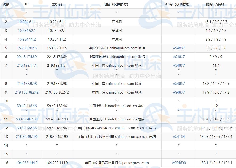 RAKsmart美国CN2 GIA服务器路由追踪