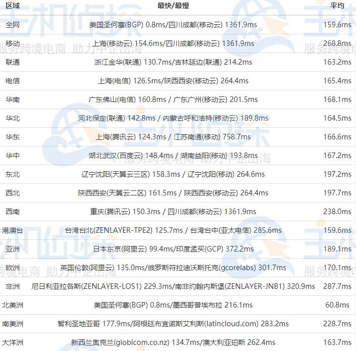 RAKsmart美国CN2 GIA服务器Ping