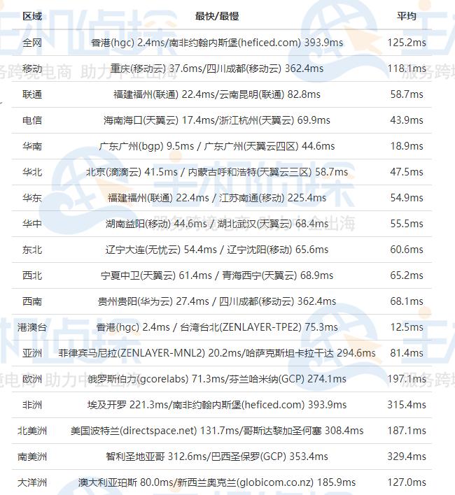 HostEase香港虚拟主机速度