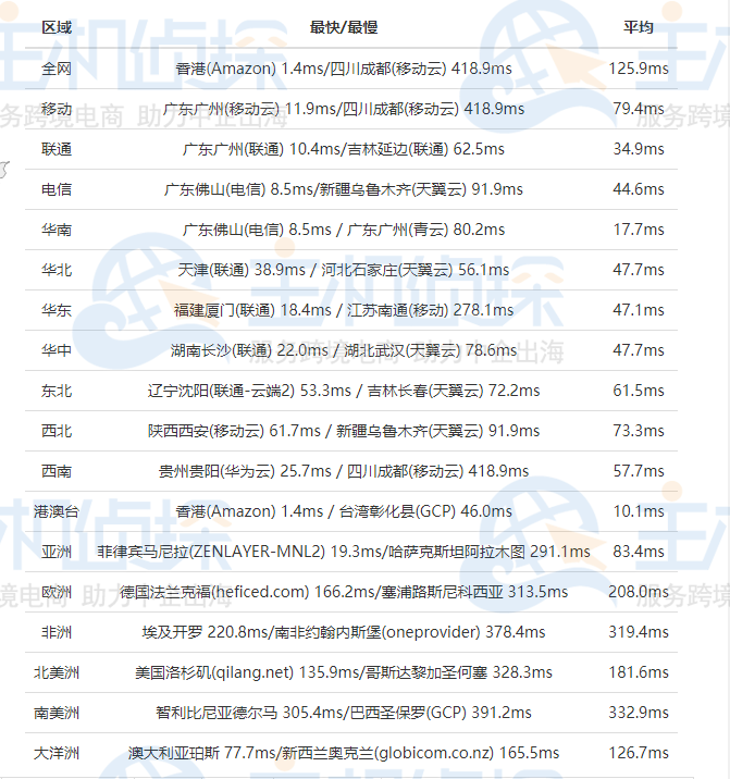 SugarHosts香港虚拟主机速度