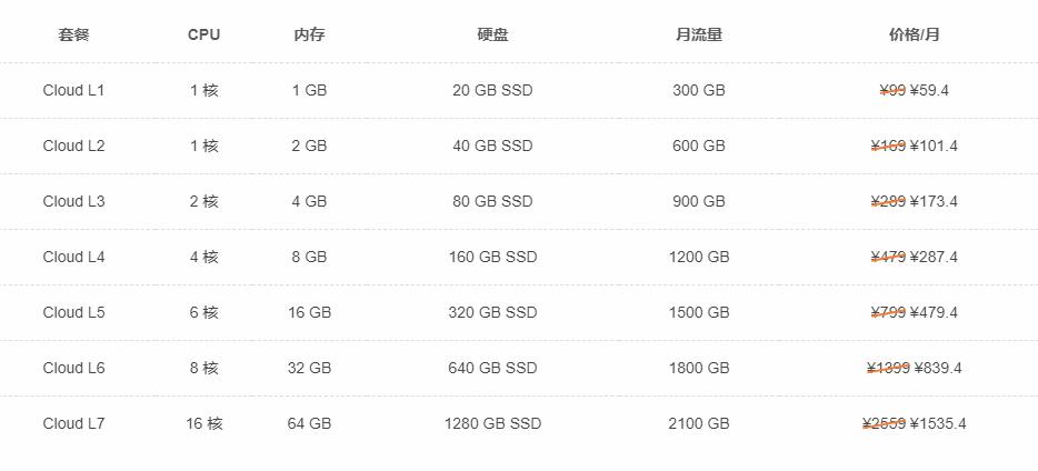 SugarHost香港云服务器方案