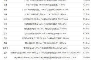 BlueHost香港主机速度评测
