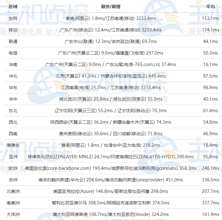 BlueHost香港服务器全网Ping