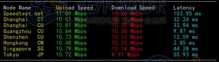BlueHost香港服务器上传下载速度