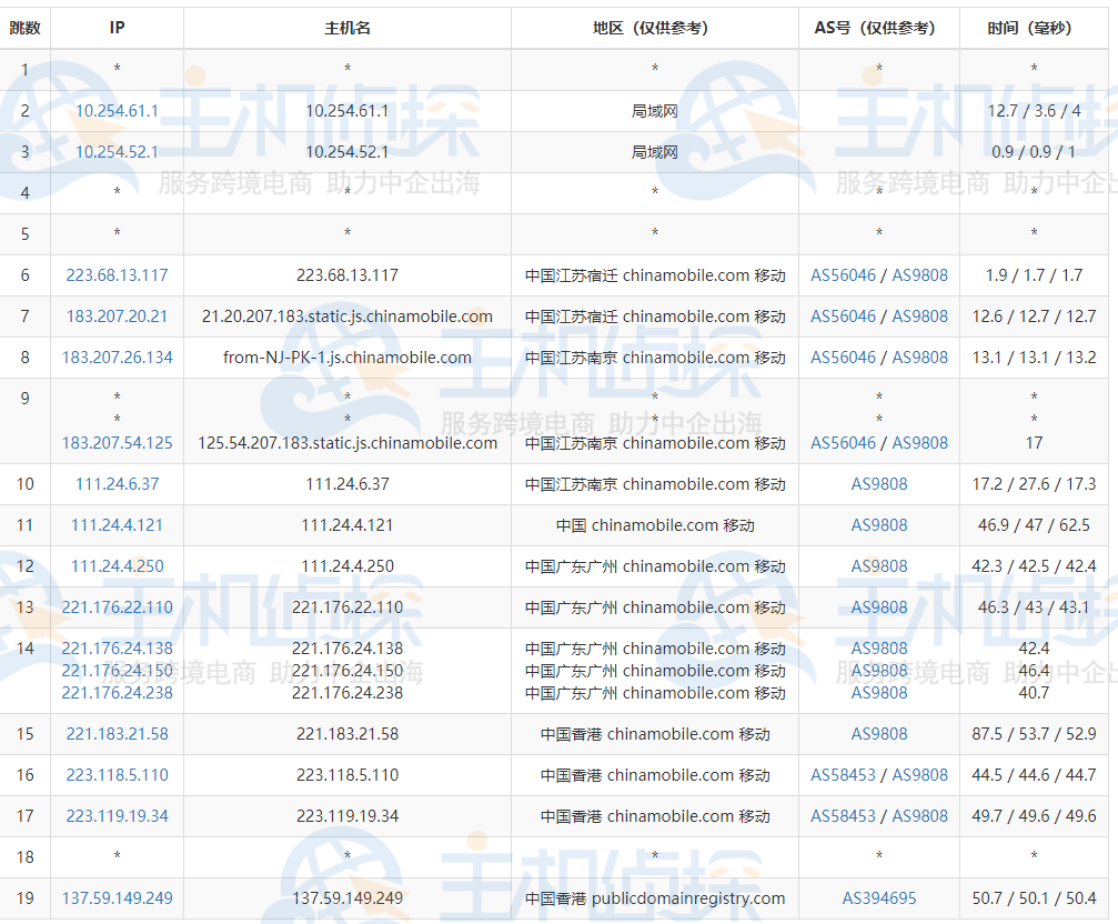 BlueHost香港服务器去程路由追踪