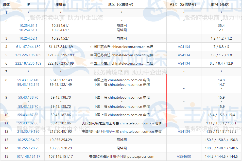 RAKsmart美国CN2 GIA服务器去程路由追踪