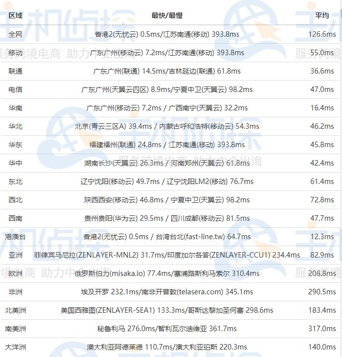 RAKsmart香港服务器评测