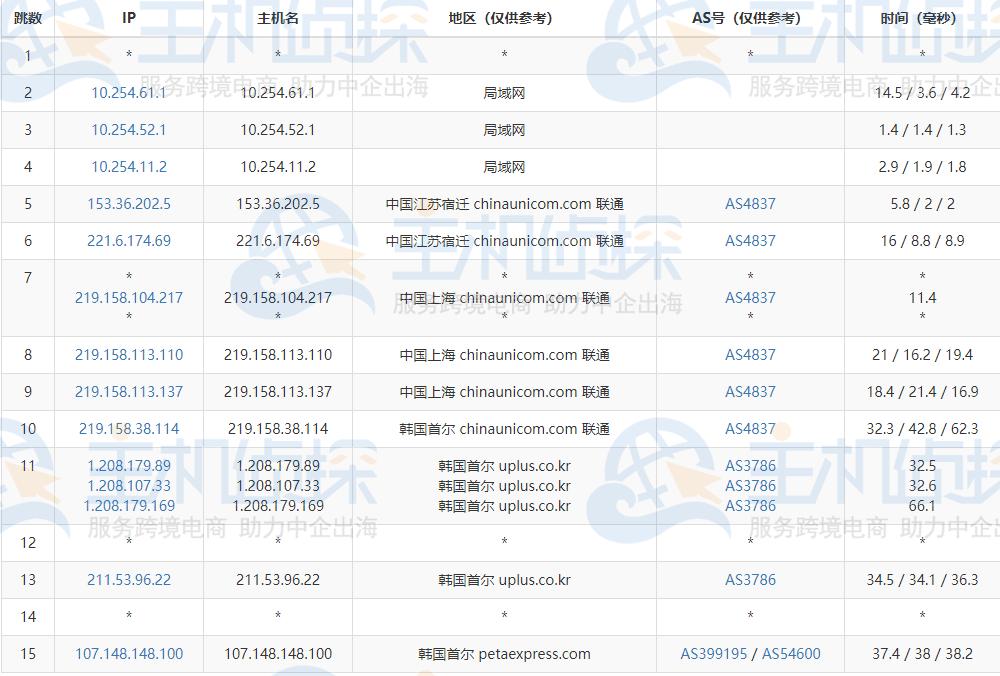 RAKsmart韩国服务器去程路由追踪