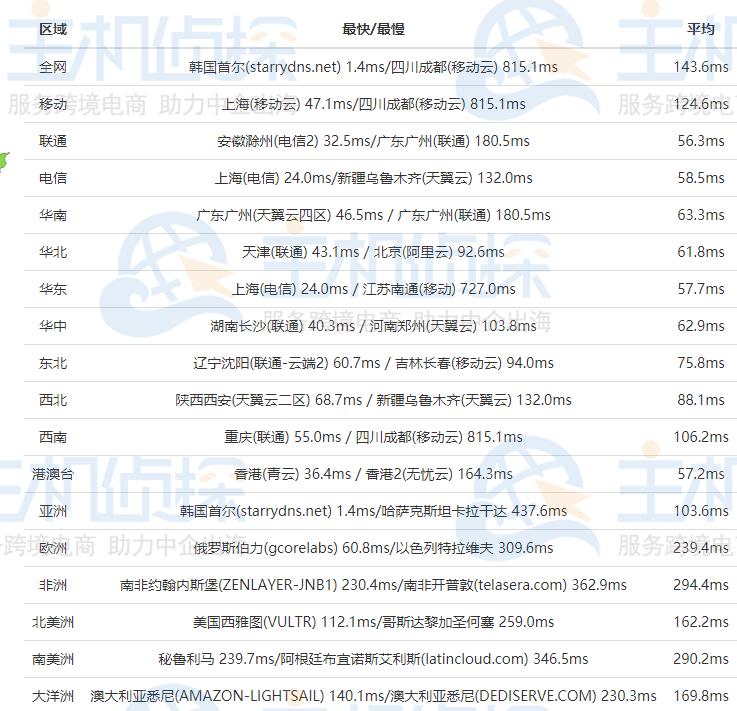 RAKsmart韩国服务器全网Ping