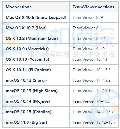 TeamViewer版本