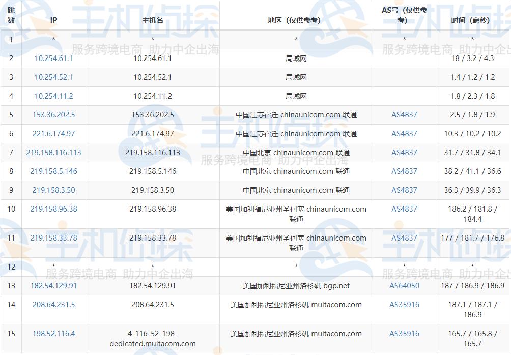 CloudCone美国CN2 GIA服务器