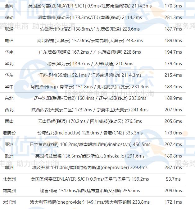 RAKsmart高配美国服务器全网Ping