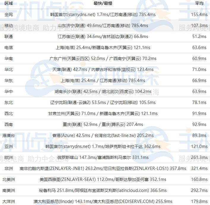 RAKsmart韩国服务器大陆优化线路