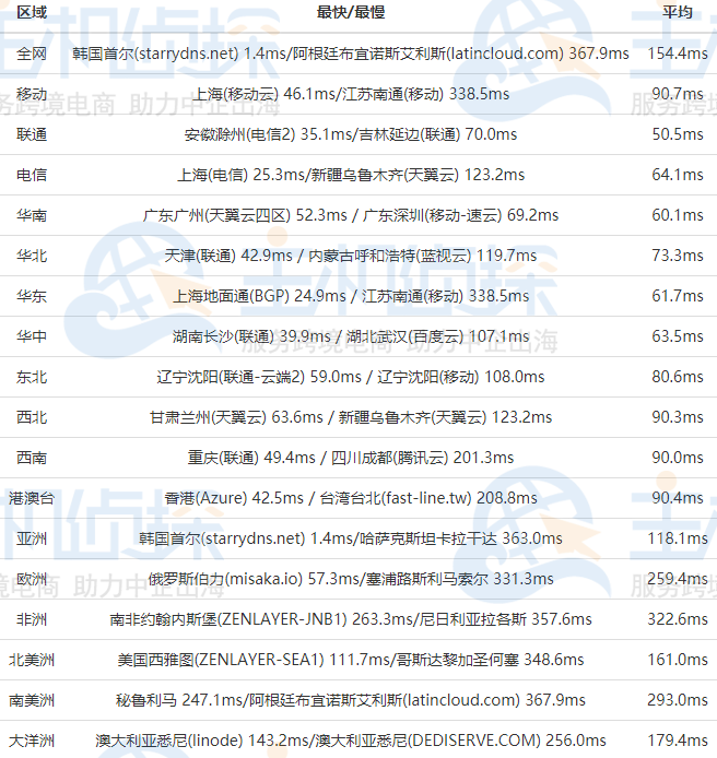 RAKsmart韩国服务器精品网线路