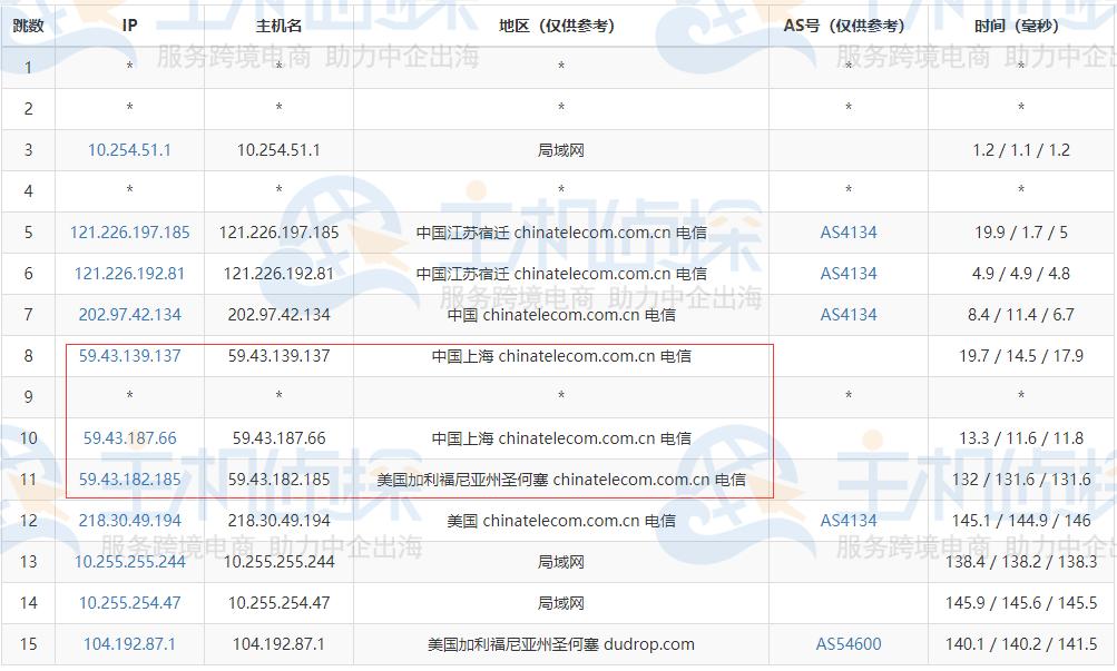 RAKsmart美国服务器去程路由追踪